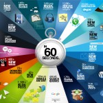 En image : ca donne quoi 60 secondes sur internet en 2011 ?